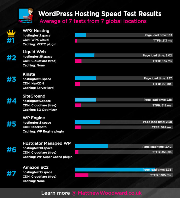 So Who's The FASTEST Divi Host   In The World? - Blog of WPX